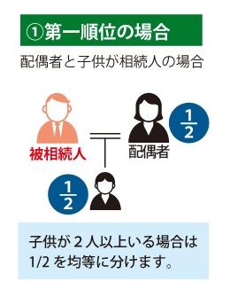 ①第一順位の場合 配偶者と子供が相続人の場合 配偶者1/2、子供1/2※子供が2人以上いる場合は1/2を均等に分ます。を表した図