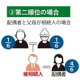 ②第二順位の場合 配偶者と父母が相続人の場合 父母1/6、配偶者4/6。を表した図