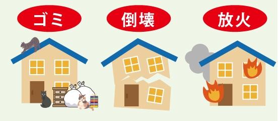 家がゴミ屋敷になる。家が倒壊する。家が放火され火災が発生する。事を表した図