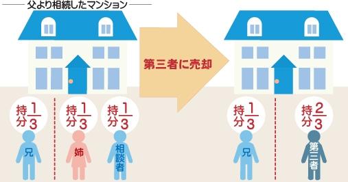父より相続したマンションを兄持分1/3、姉持分1/3、相談者持分1/3。第三者に姉と相談者の持分を合わせた2/3を売却した図