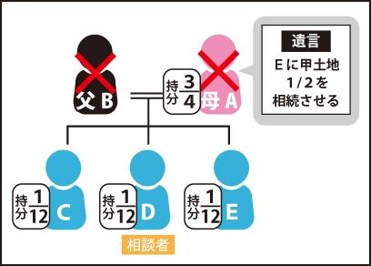 父の持分3/4持っている母が亡くなり『子Eに甲土地1/2を相続させる』と遺言を残した(※子C、子D、子E持分を父が亡くなった時1/12ずつ配当されている)図
