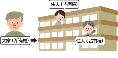 賃貸アパートについて所有権があるのは大家さん、占有権があるのは賃貸契約をして暮らしている住民を表した図