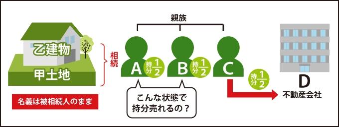 共有者2人(AB)の名義(登記名義)は被相続人のままの遺産共有の状態で、このまま売却は可能なのか?を表した図