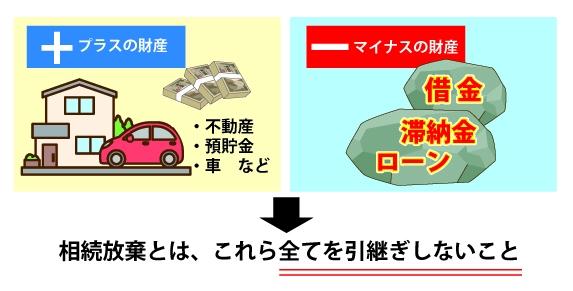 プラスの財産(・不動産・貯金・車など)、マイナスの財産(・借金・滞納金・ローン)全てを引き継がない事を『相続放棄』という事を表している図