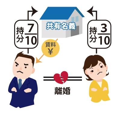 共有持ち分不動産の30%を離婚前夫が買いるはすが買い取らず、共有不動産から発生している賃料を独り占めしている図