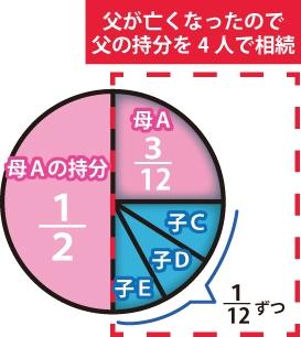 父が亡くなったので父のもちぶんを4人で相続(母A3/12、子3人は1/12ずつ)の図