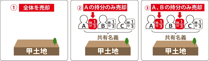 ※ABCで共同名義の甲土地を持っている。①全体を売却。②Aの持分(1/3)のみ売却。③A,Bの持分(1/3ずつ)のみ売却。を表した図