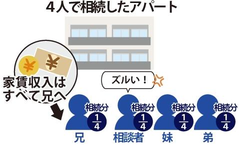 4人で相続したアパートの家賃収入はすべて兄が得ていることをずるいと怒る相談者のイメージ