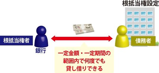 根抵当権者(銀行)が債務者と一定金額、一定期間の範囲内で何度も貸し借りできる事を表した図