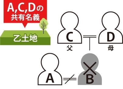 ①AとBの共有名義の乙土地があった。持分割合は1/2ずつ。②AとBは離婚。③Bが亡くなり親のCとDがBの乙土地1/2を相続した。④乙土地はA、C、Dの共有名義になった事を表した図