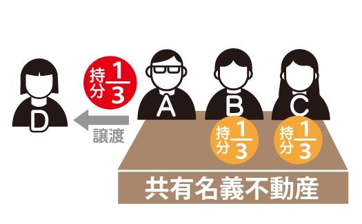 共有物分割請求とは 2,共有物分割請求が望まれる事例のイメージ