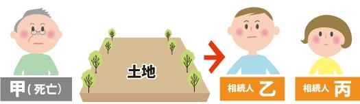 共有持分について|乙・丙が相続財産、甲の土地を相続した場合のイメージ