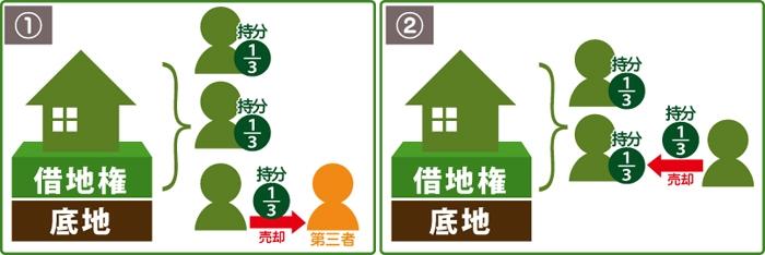 借地権付建物の持ち分を「第三者」に売却、「他の共有者」に売却のイメージ