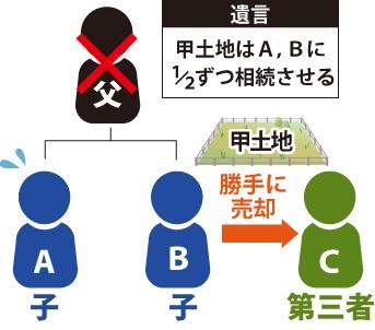 公正証書遺言書と相続登記 父が甲土地はA、Bに1/2ずつ相続させると遺言を残したが、子Bが単独相続し、甲土地を第三者に勝手に売却した図