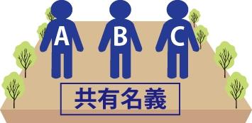 ABC共有名義の不動産のイメージ
