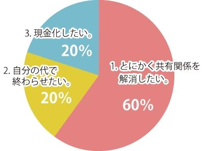 持分売却理由ランキングの円グラフ