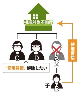 父Aが亡くなり、子Bは生前父Aから使用貸借(タダで家を借りる)していた。Aの死亡後他の相続人CDが使用貸借を解除する事を考えている。図