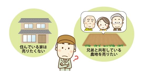 『住んでいる家は売りたくない』『兄弟と共有している農地を売りたい』と考えているイメージ