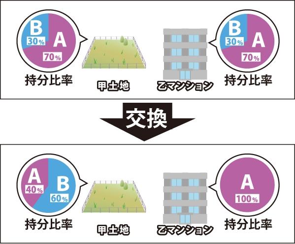 甲土地(持分比率:A70%、B30%)、乙マンション(持分比率:A70%、B30%)から交換により甲土地(持分比率:A40%、B60%)、乙マンション(持分比率:A100%)になる事を表した図