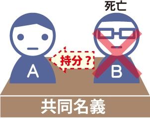 AB共同名義の不動産でBが死亡した場合、AはBの共有持分を取得できるかの図
