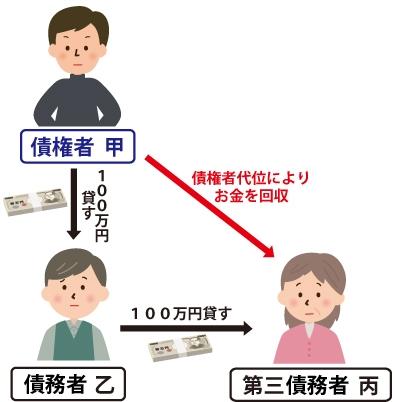 ①債權者(甲)が債務者(乙)に100万貸す。②債務者(乙)が第三債務者に100万貸す。③第三債務者から債權者(甲)が『債権者代位権』によりお金100万を回収出来る事を表した図
