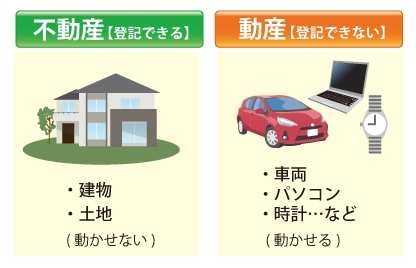 不動産【登記できる】:建物、土地(動かせない)|動産【登記出来ない】:車両、パソコン、時計...など(動かせる)の図