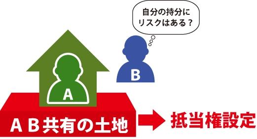 「自分の持分にリスクはある?」 AB共有の土地→抵当権設定
