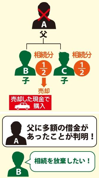 父AからBCは1/2ずつ相続|Bは相続財産を売却後に現金で車を購入|Aに多額の借金があったことが判明|Bは相続を放棄したい!