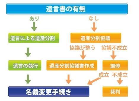 遺産分割(調停・審判)と共有物分割請求訴訟の関係のイメージ