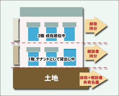 土地は叔母と相談者の共有名義の持分、建物の1階は相談者、2階は叔母の区分所有で 1階はテナントとして貸し出し、2階は叔母が居住の図