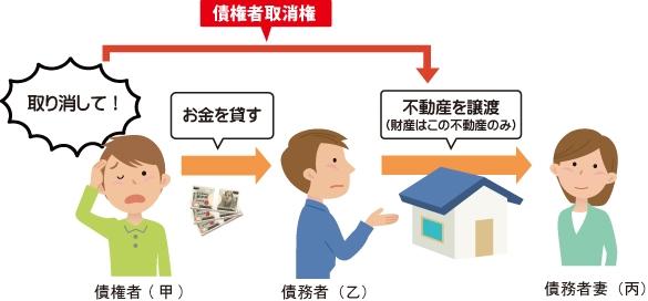 ①債權者(甲)が債務者(乙)にお金を貸す。②財産が不動産のみの債務者(乙)が不動産を債務者妻(内)に譲渡。③このお金を貸した時債權者(甲)がお金を借りた債務者(乙)に不動産譲渡を取り消しそこから債権の回収ができるようにするのが『債権者取消権』という事を表した図