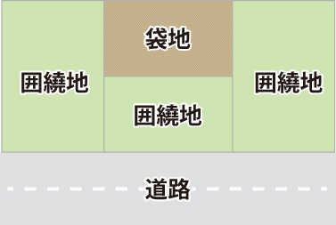 囲繞地(いにょうち)のイメージ
