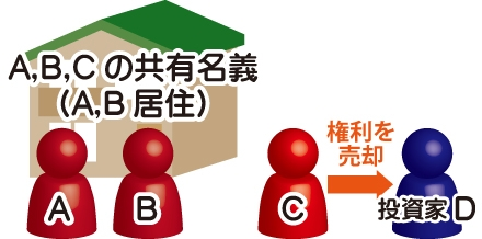 共有者の感知しないところでの共有持分の売却でA,B,Cの共有名義(A,B居住)をCが権利を投資家Dに売却する図