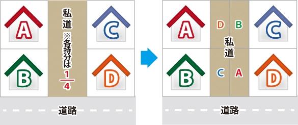 私道持分(ABCDの4軒の私道の各持分は1/4)のイメージ