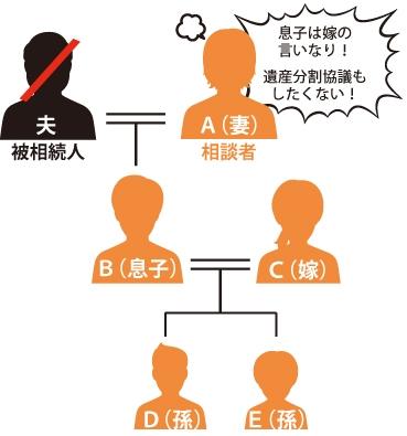 夫(被相続人)が亡くなりA(妻)が『息子Bは嫁Cの言いなり!遺産分割協議もしたくない!』と言っている図