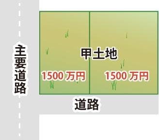 面積ではなく、土地の価値割合での分割の図