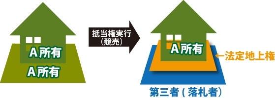 A所有の不動産に抵当権(競売)が実行され、土地を第三者が落札して、A所有の家屋のみ法定地上権が設定されているず