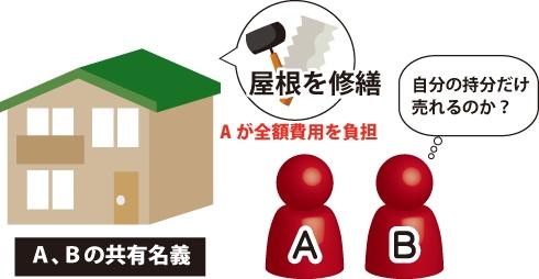 共有持分売却時の未払い管理費用について(民法254条)でA、Bの共有名義の屋根を修繕して、Aが全額費用を負担したが、Bは自分の持ち分だけ売れるのか考えている図