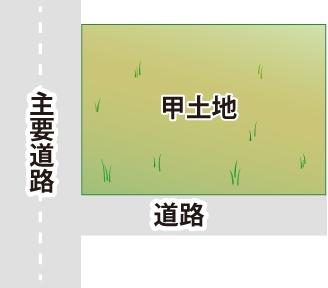 現物分割の土地の図