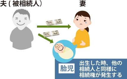 胎児:出生した時、他の相続人と同様に相続権が発生する事を表した図