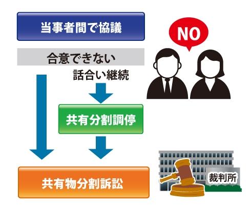 ①当事者間で協議②話し合いが決裂③調停と裁判のどちらを行うのかを選択できる事を説明した図