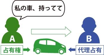 Aが代理人であるBに代わりに車を持っておくように頼んで、Bに車を渡した場合でも、Aは占有権を失うことはなく、占有権を主張することができる(代理占有)の図