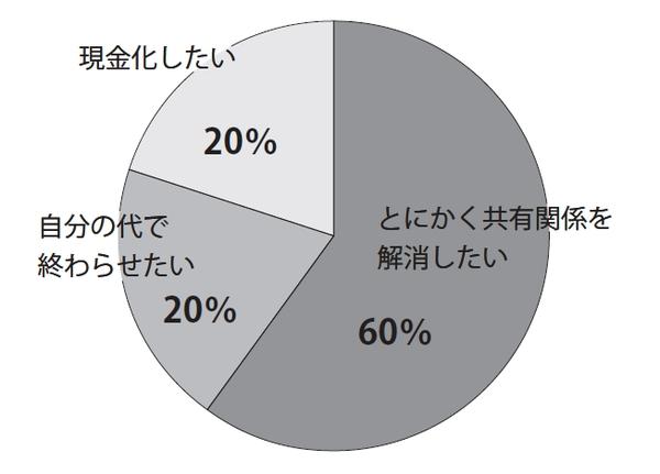 [図表]持分売却理由ランキング|とにかく共有関係を解消したい60%|自分の代で終わらせたい20%|現金化したい20%