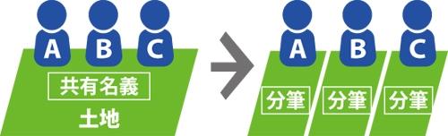 A、B、Cが甲土地を3分の1ずつ共有している図