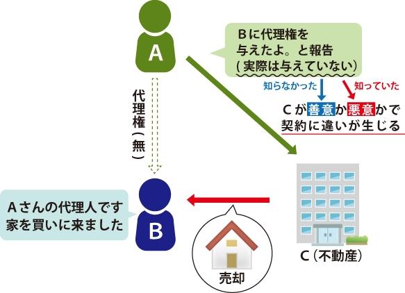 表見代理の図