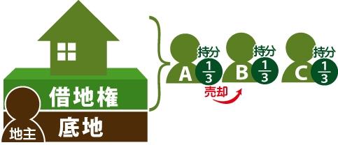 Aが、Bに自己の持ち分を売却の図