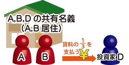 共有者の感知しないところでの共有持分の売却でA,B,Dの共有名義(A,B居住)の賃料の1/3を投資家Dに支払う図