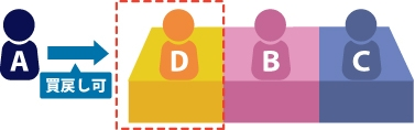 Aが持ち分をDに対して買戻し特約付で売買した後、DBCの共有の不動産が現物分割された場合はD所有の持分についてAは買戻しできるイメージ