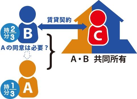 A(持分3分の1)、B(持分3分の2)は甲建物を共有。BがCに対して同建物を単独で賃貸した。 Aさんの同意が無くてもよいのか?の図