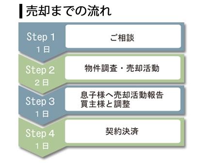売却の流れ|Step1(1日)ご相談|Step2(2日)物件調査・売却活動|Step3(1日)息子様へ売却活動報告、買主様と調整|Step4(1日)契約決済